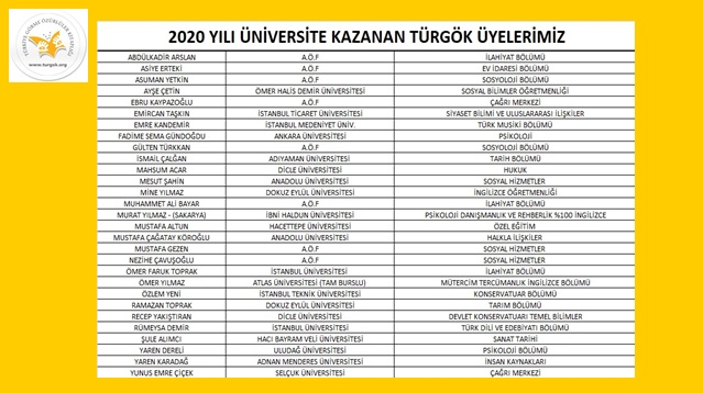 2020 Yılı Üniversiteye Giriş Sınavlarında  başarılı sonuçlar elde eden Kitaplık üyelerimiz. Ayrıntılar için Tıklayınız